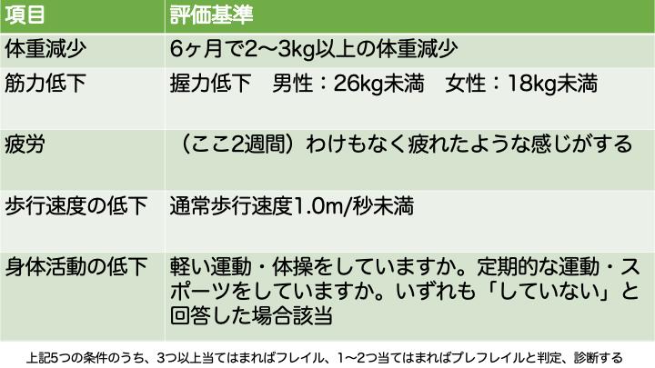 J-CHS基準