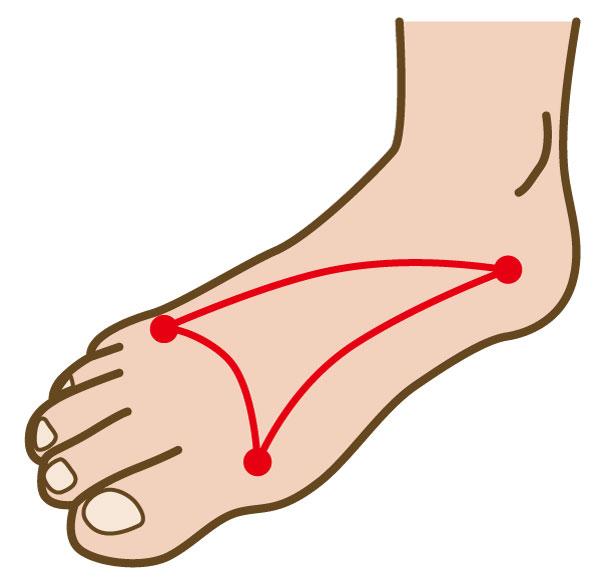 足のアーチが崩れてしまう原因