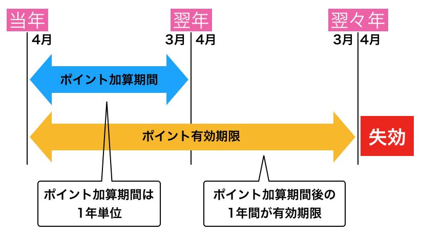 f:id:tanakayuuki0104:20191013083523p:plain