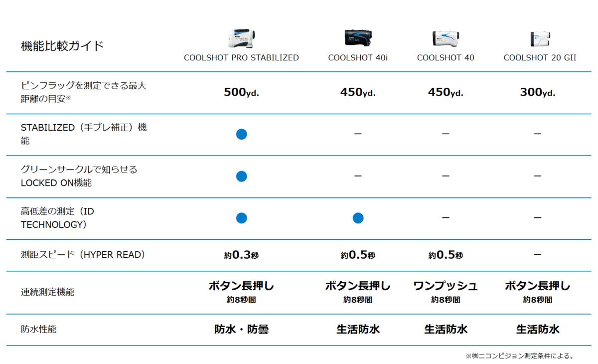 クールショット最新4機種比較表