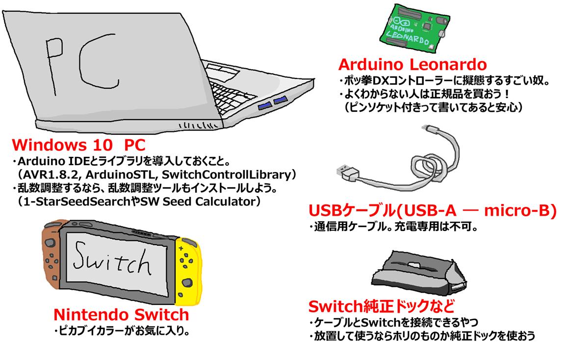 乱数調整の自動化に必要なものは、「Nintendo Switch」と「Arduino Leonardo」、これらをつなぐ「USBケーブル」と「ドック」、そして「PC」の5点です。