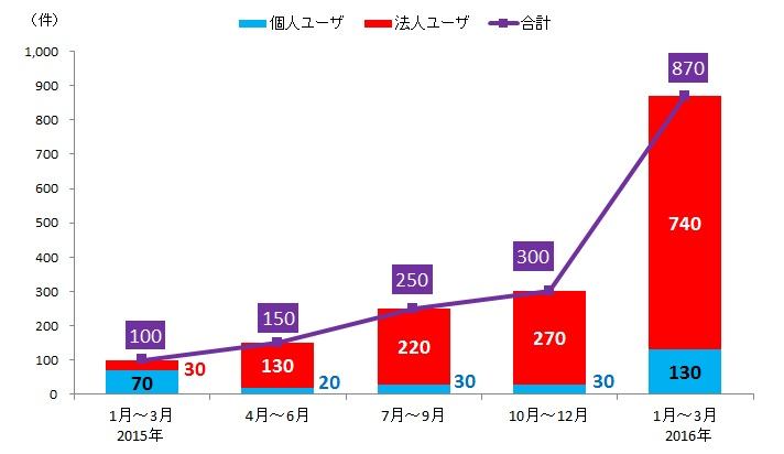 f:id:tanigawa:20160526034523j:plain