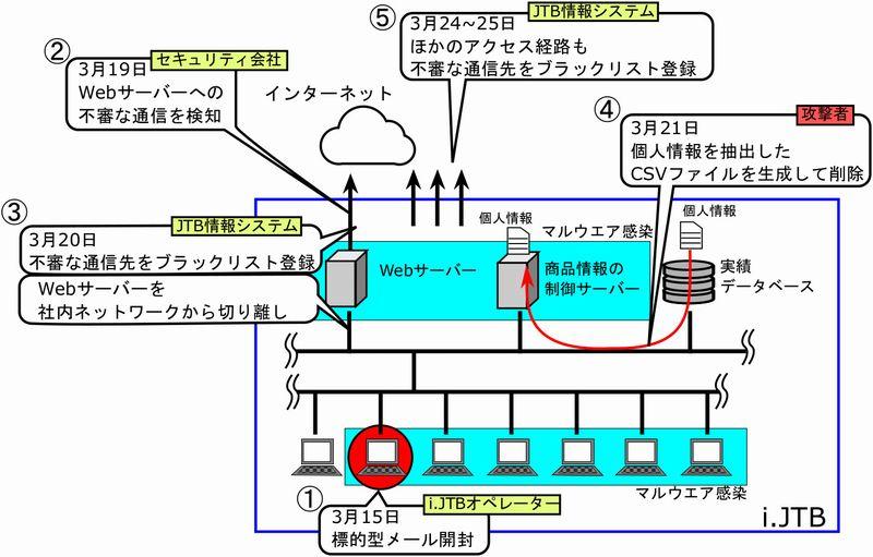 f:id:tanigawa:20160616043944j:plain