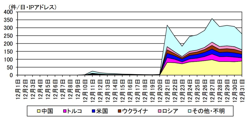 f:id:tanigawa:20170124073534p:plain