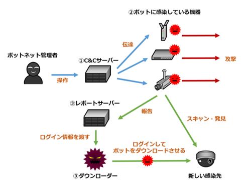 f:id:tanigawa:20170311042644p:plain
