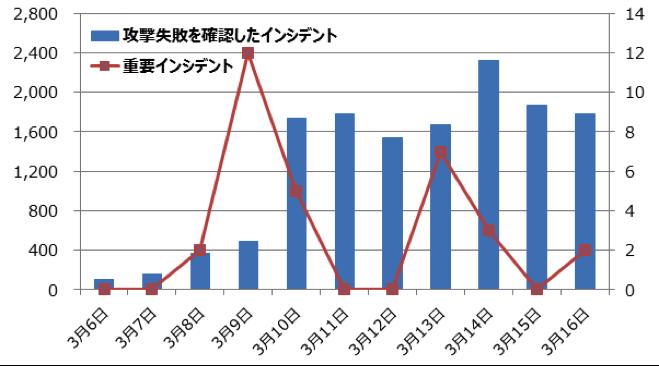 f:id:tanigawa:20170320083015p:plain