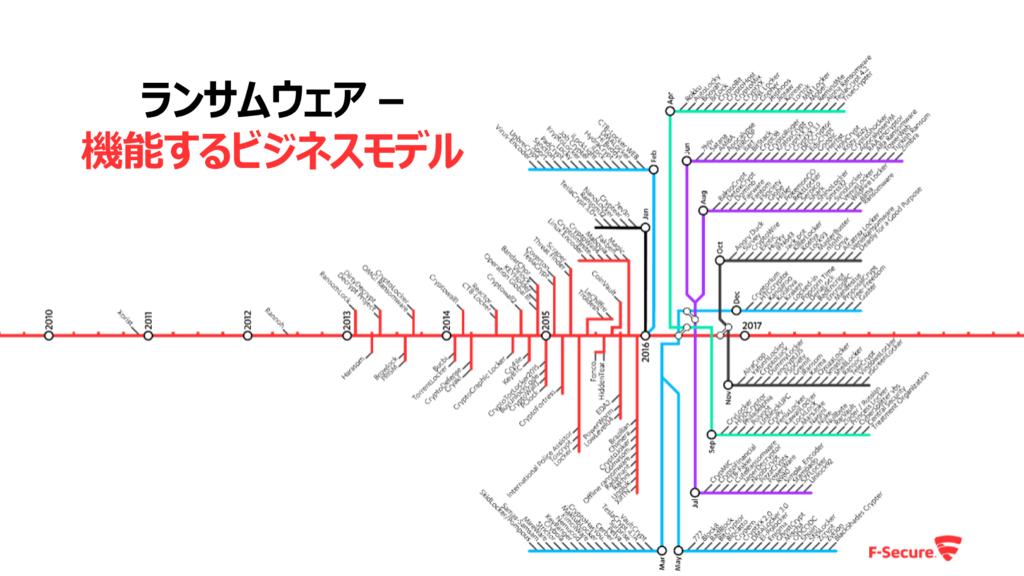 f:id:tanigawa:20170320150321p:plain