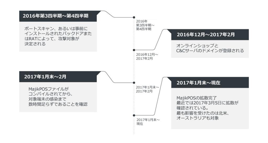 f:id:tanigawa:20170329210443j:plain