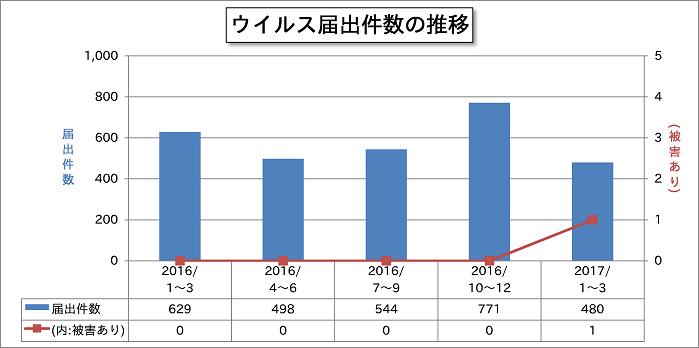 f:id:tanigawa:20170728080528p:plain