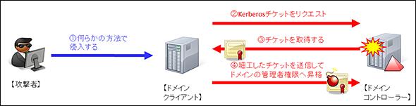 f:id:tanigawa:20170915181912p:plain