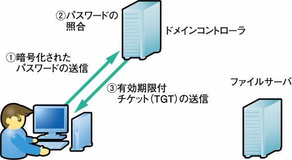 f:id:tanigawa:20170916040920j:plain