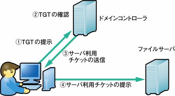 f:id:tanigawa:20170916040928j:plain