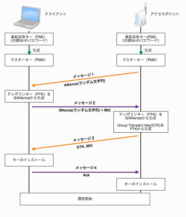 f:id:tanigawa:20171018041731p:plain