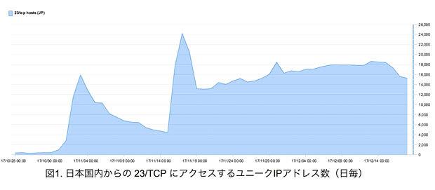 f:id:tanigawa:20180412062902j:plain