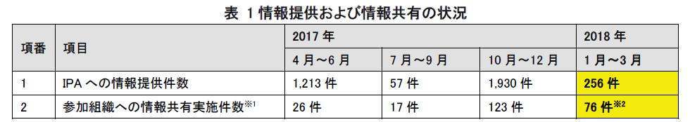 f:id:tanigawa:20180521054325p:plain