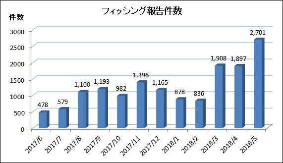 f:id:tanigawa:20180605204936p:plain