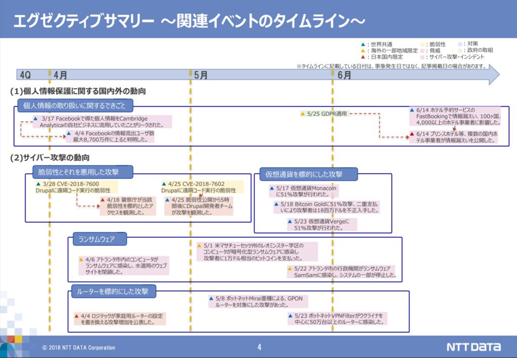 f:id:tanigawa:20180726220228p:plain