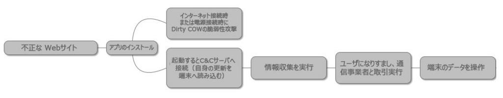 f:id:tanigawa:20180730182839j:plain