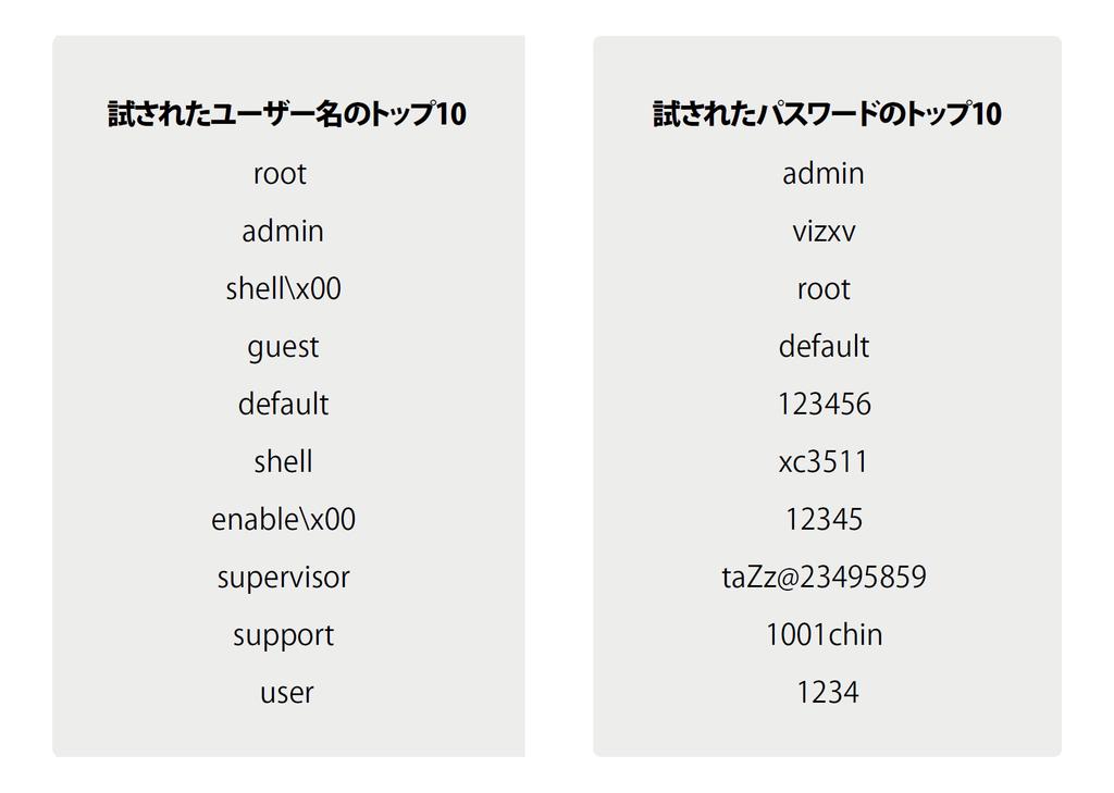 f:id:tanigawa:20190309190158p:plain