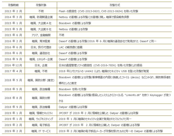 f:id:tanigawa:20190415181733p:plain