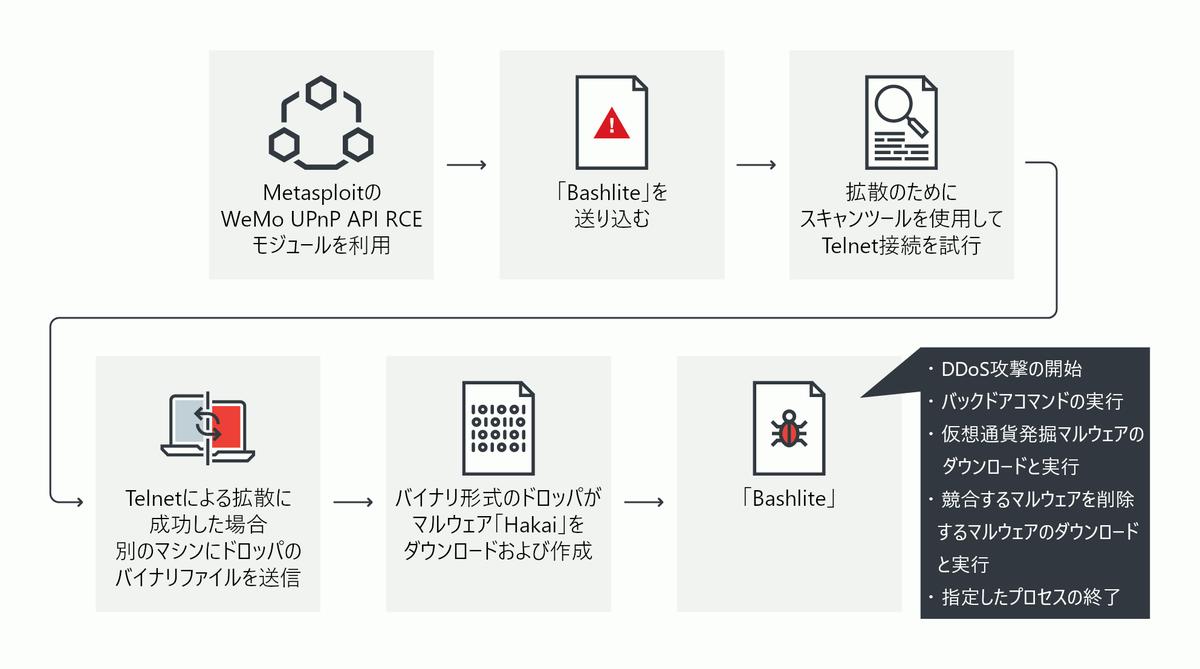 f:id:tanigawa:20190417182615p:plain
