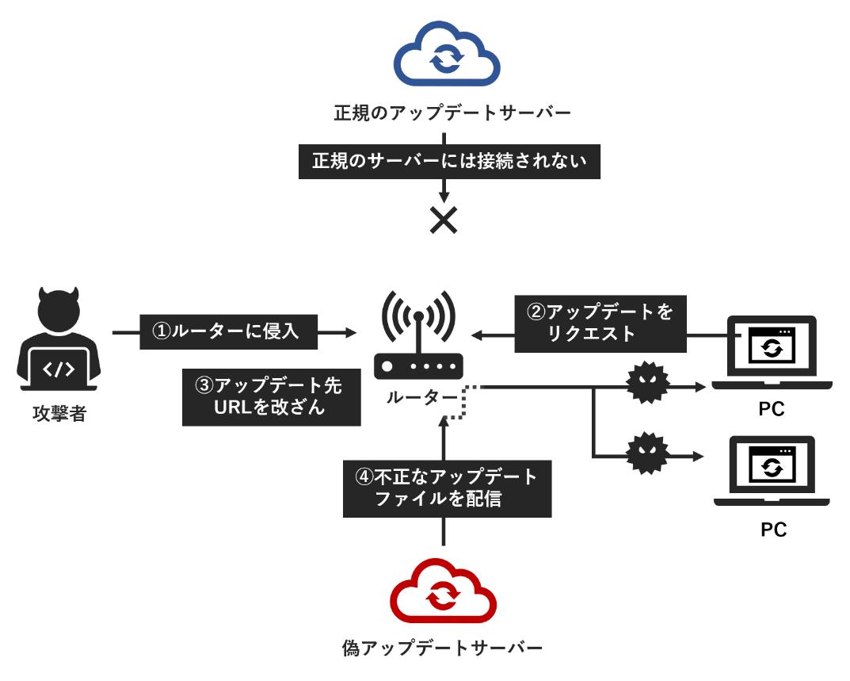 f:id:tanigawa:20190609090747p:plain