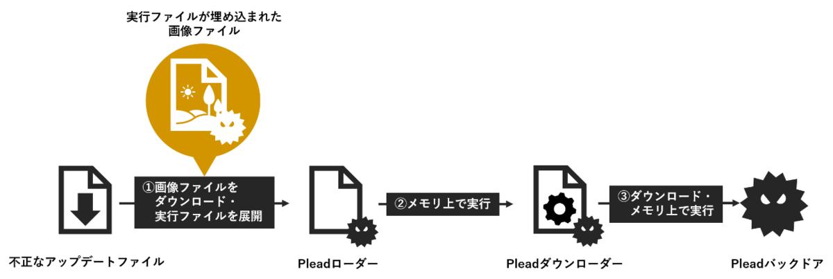 f:id:tanigawa:20190609091330p:plain