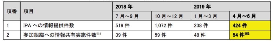 f:id:tanigawa:20190726123400p:plain