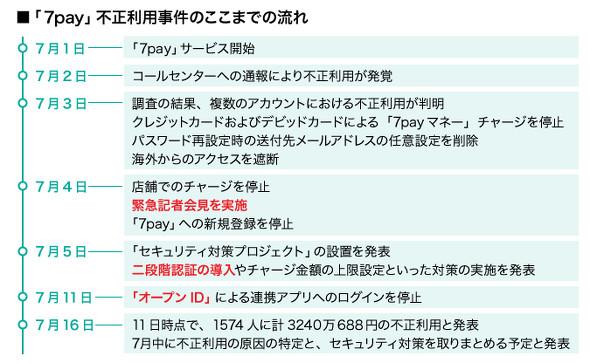 f:id:tanigawa:20190730073153j:plain