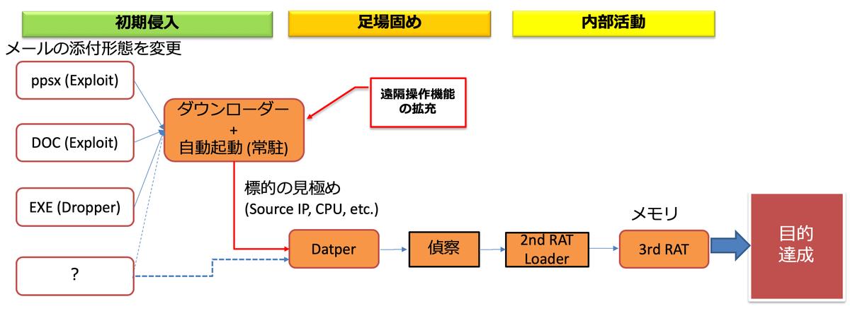 f:id:tanigawa:20200129070852p:plain