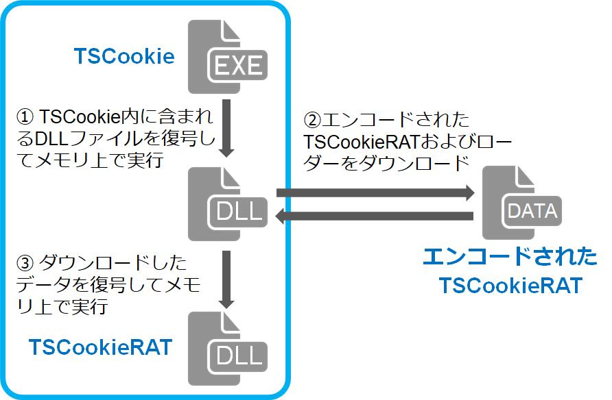 f:id:tanigawa:20200220133937p:plain