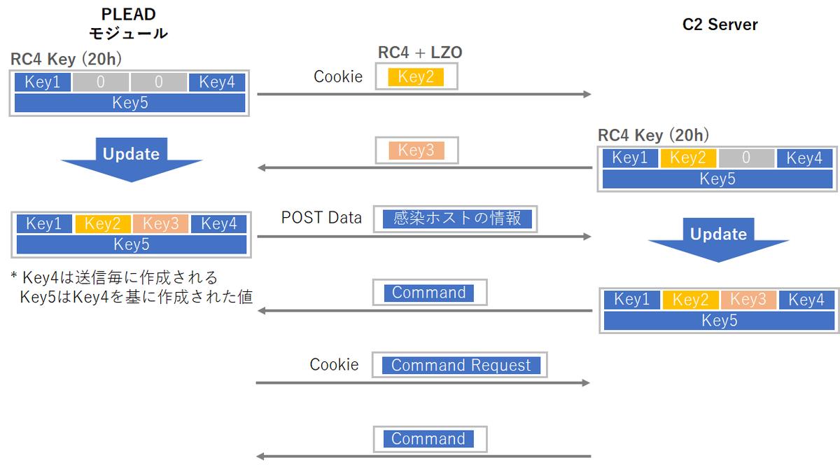f:id:tanigawa:20200220182650p:plain