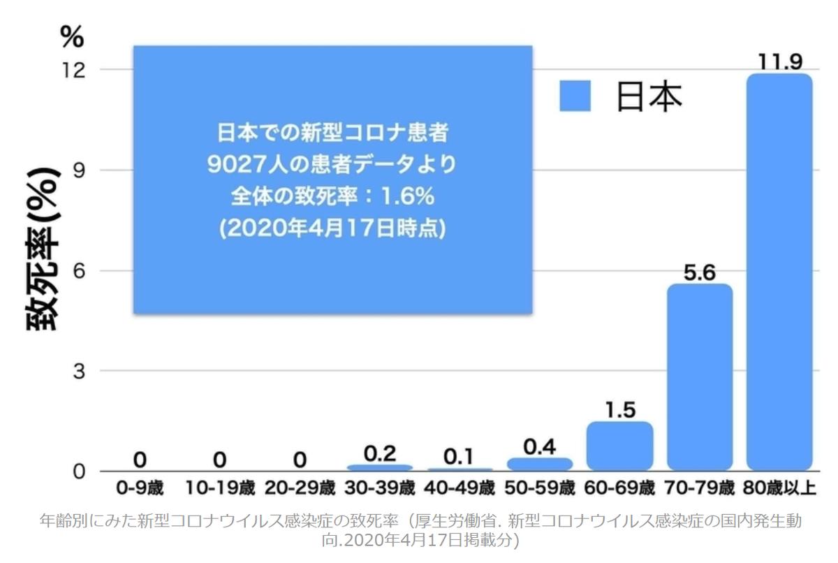 f:id:tanigawa:20200516154511p:plain