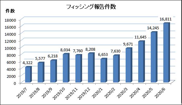 f:id:tanigawa:20200703054940p:plain