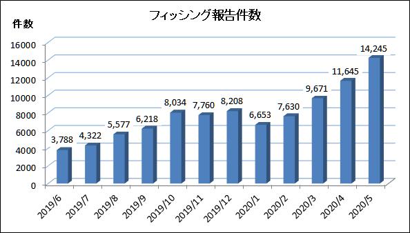 f:id:tanigawa:20200703055804p:plain