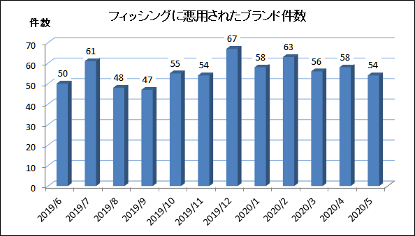 f:id:tanigawa:20200703055846p:plain