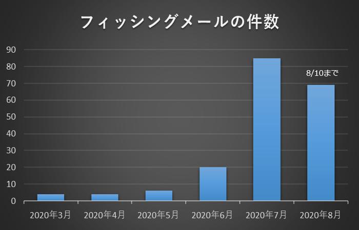 f:id:tanigawa:20200811180900p:plain