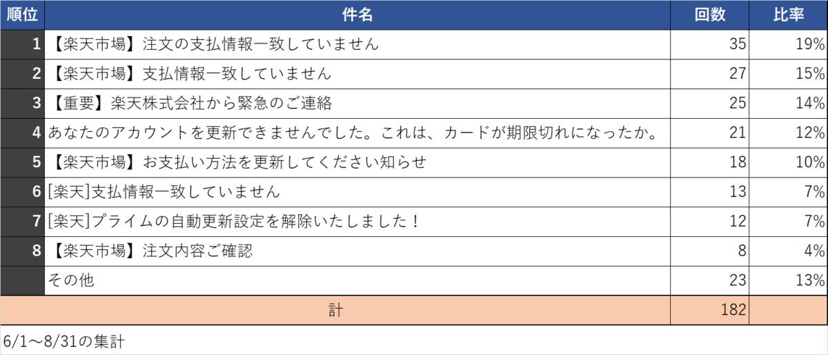 f:id:tanigawa:20200901024128p:plain