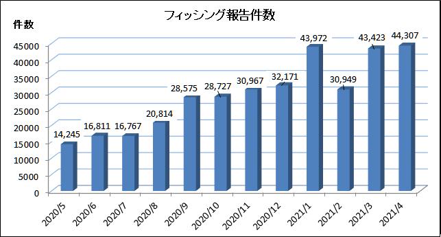 f:id:tanigawa:20210507172542p:plain