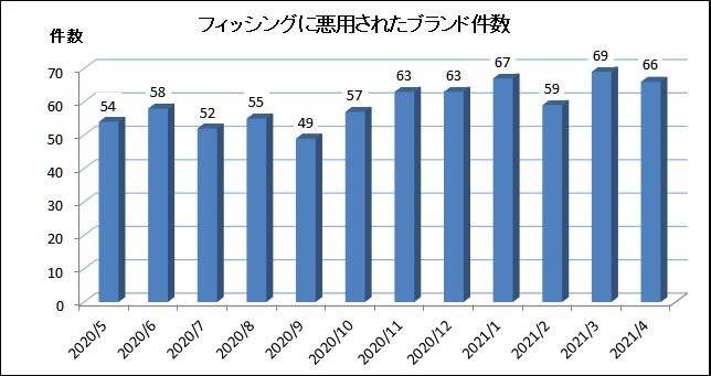 f:id:tanigawa:20210507172608p:plain