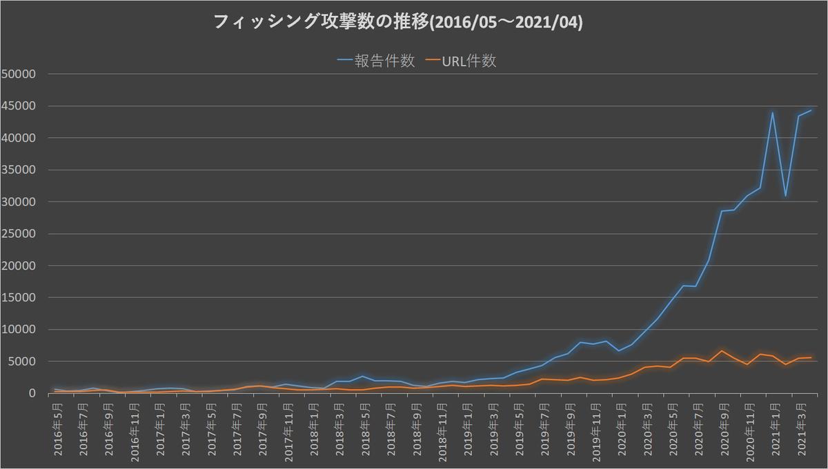f:id:tanigawa:20210507173518p:plain