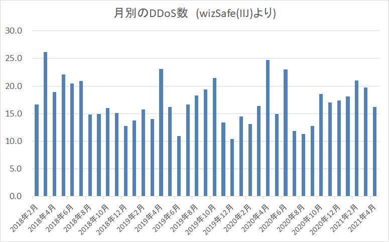 f:id:tanigawa:20210531111439p:plain