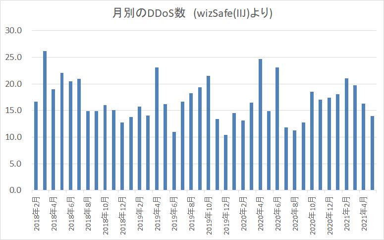 f:id:tanigawa:20210719105226p:plain