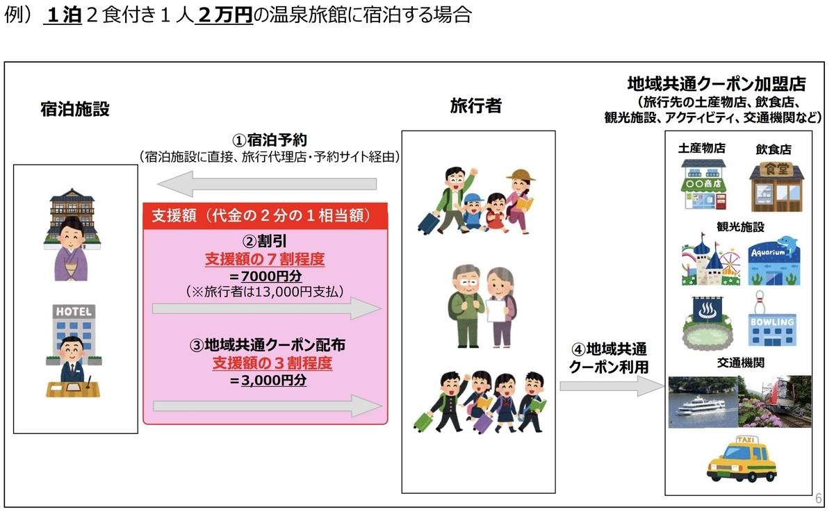 谷口行政書士事務所,『地域共通クーポン取扱店舗登録申請』