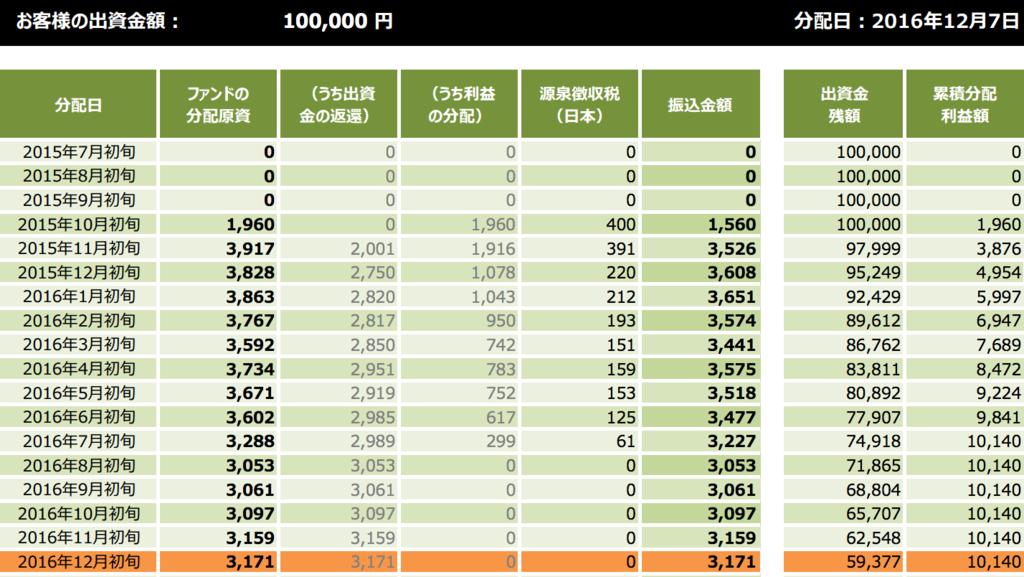クラウドクレジット 欧州3か国消費者ローン・ファンド1号(両方追求型) 分配レポート