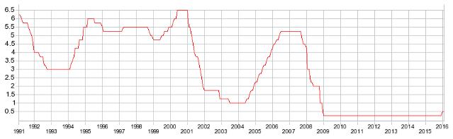 米政策金利の推移
