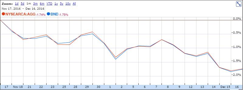 債券ETFであるBNDとブラックロックの債券ETFであるAGGのチャート