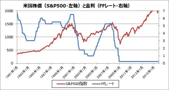 米政策金利の推移と株価