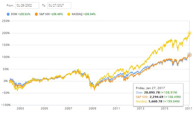 ダウ30種、S&P500、NASDAQ10年10年チャート