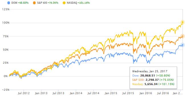 ダウ30種、S&P500、NASDAQ5年チャート
